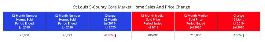 St Louis 5-County Core Market Home Sales