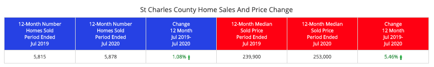 St Charles County Home Sales