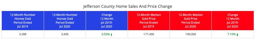 Jefferson County Home Sales