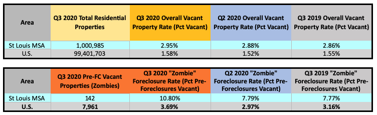 St Louis Area Vacant Homes and Zombie Foreclosures