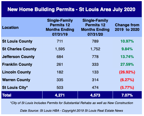St Louis New Home Building Permits - July 2020