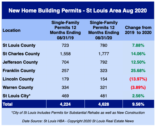 St Louis New Home Building Permits - August 2020