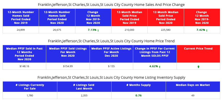 STL Market Report - St Louis 5-County Area