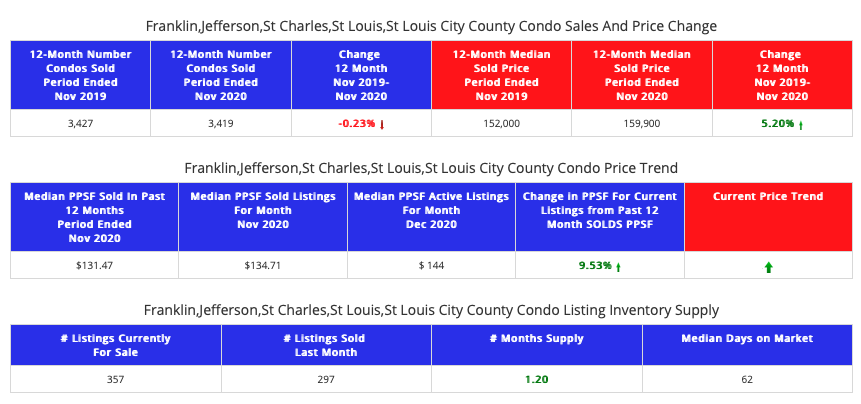 STL Market Report - St Louis 5-County Area - Condos