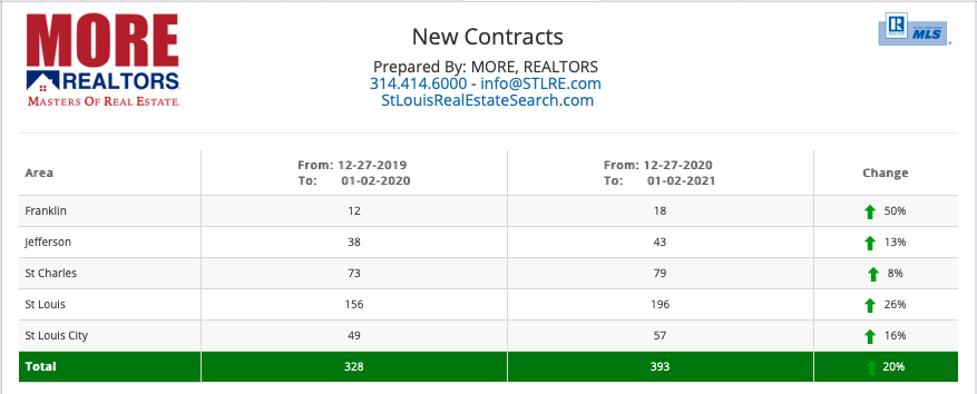 New Contracts On Homes For Sale