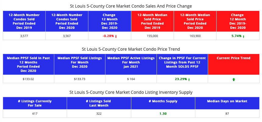 STL Market Report for the St Louis 5-County Core Market Condos