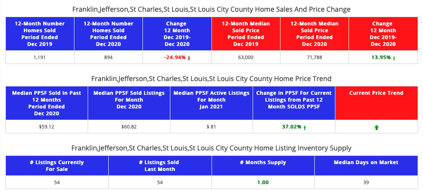 STL Market Report - St Louis 5-County Core Market- distressed home sales