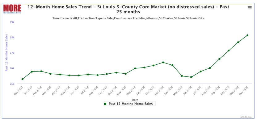 12-Month Home Sales Trend - St Louis 5-County Core Market