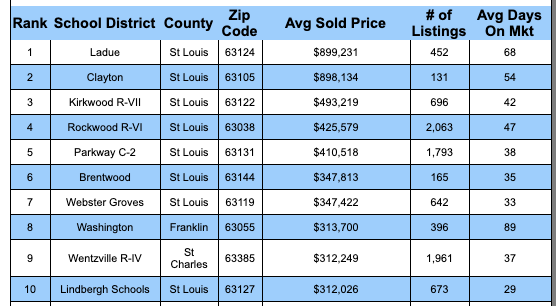 St Louis 5-County Core's Most Expensive School Districts