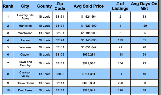 St Louis 5-County CORE Market's Most Expensive Municipalities