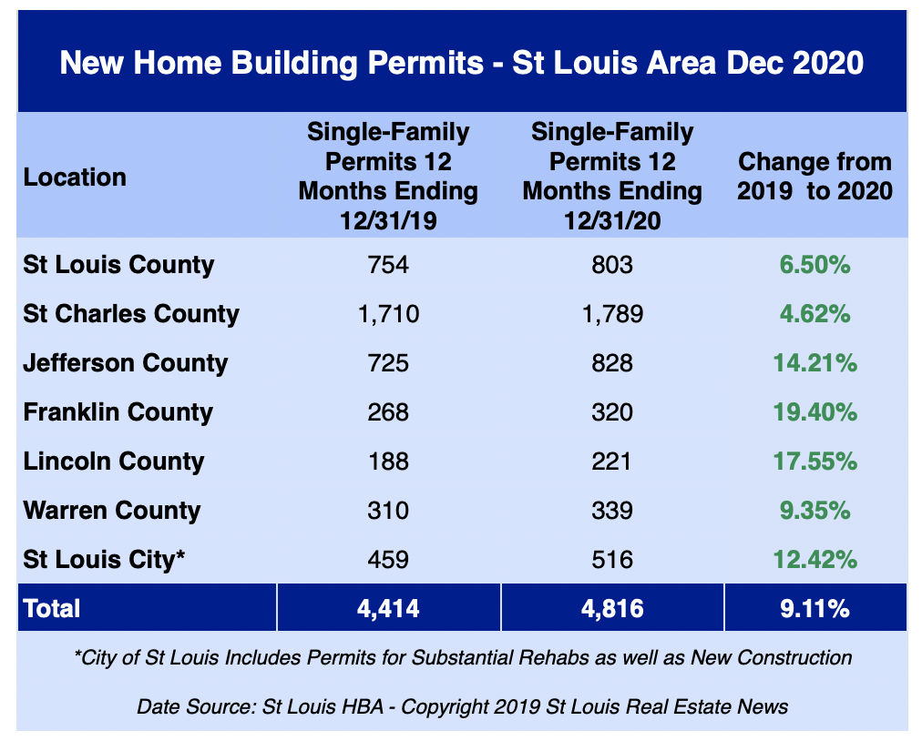 St Louis New Home Building Permits - December 2020