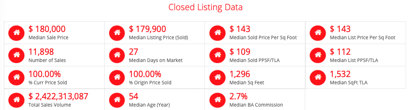 St Louis MSA Home Styles Sold - Past 6 Months  (click on table for live, current data)  1 -Story Homes