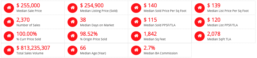 St Louis MSA Home Styles Sold - Past 6 Months  (click on table for live, current data)  1.5-Story Homes