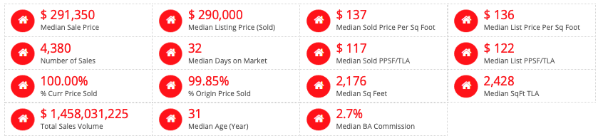St Louis MSA Home Styles Sold - Past 6 Months  (click on table for live, current data)  2 -Story Homes