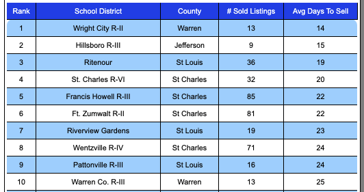 Ten Fastest-Selling School Districts In The St Louis MSA