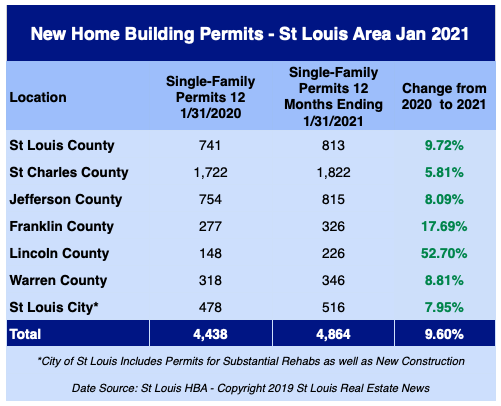 St Louis New Home Building Permits -  January 2021