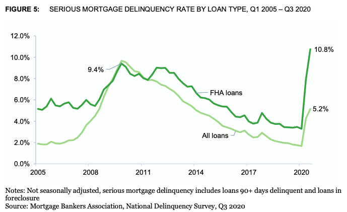 Seroious Mortgage Delinquency Rate By Loan Type- Q1 2005 - Q3 2020