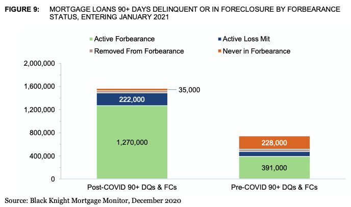 Borrowers in Forebearance Status Post-COVID-19 vs Pre-COVID-19