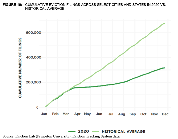 Cumulative Eviction Filings in 2020 vs Historical Average