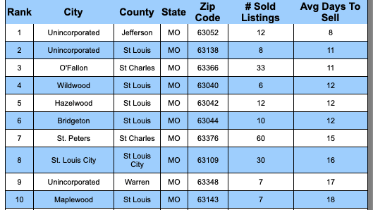 Ten Fastest-Selling Zip Codes In The St Louis MSA