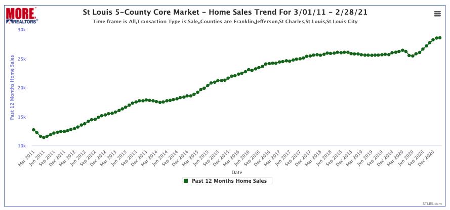 St Louis Core Market - Home Sales Trend For 3/01/11 - 2/28/21