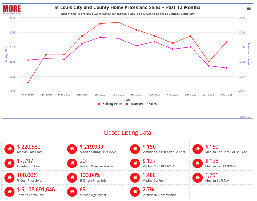 St Louis City and County Home Prices and Sales
