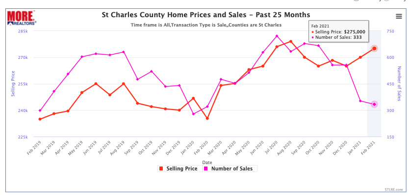 St Charles County Home Prices and Sales
