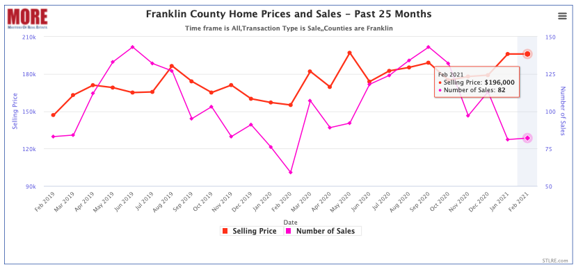 Franklin County Home Prices and Sales