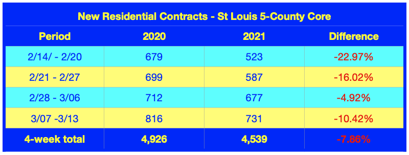 New Residential Sales Contracts - St Louis 5-County Core