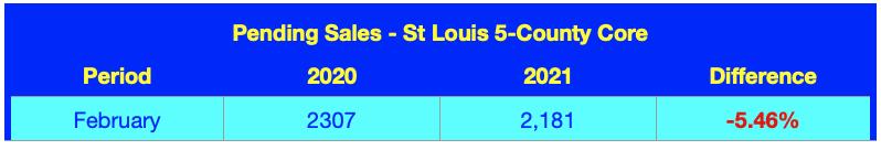 Pending Home Sales - St Louis 5-County Core