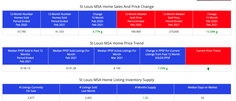 STL Market Report for the St Louis MSA