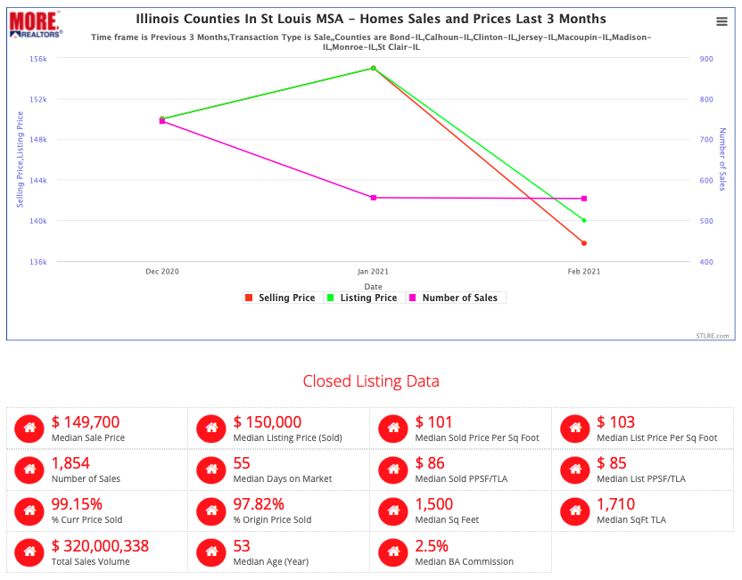 Illinois Counties In St Louis MSA - Homes Sales and Prices Last 3 Months