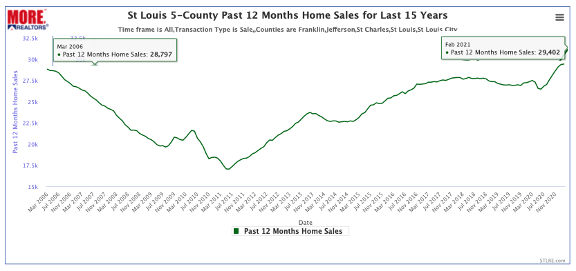 St Louis 12 Month Home Sales for Last 15 Years