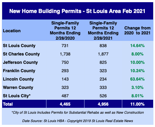 St Louis New Home Building Permits - February 2021