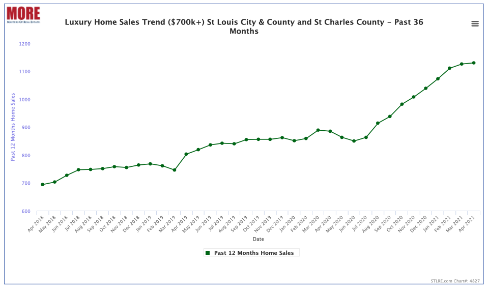 St Louis Luxury Home Sales Trend (12-month prior periods) For the Past 3 Years