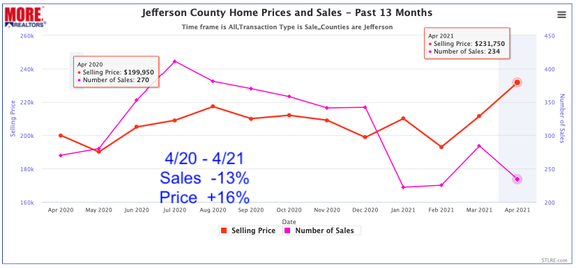 Jefferson County Home Prices and Sale - Past 13 Months