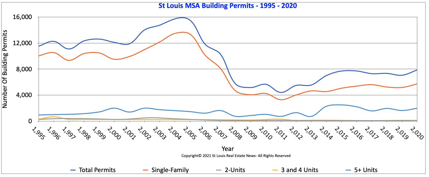 St Louis MSA Annual Building Permits 1995-2020 (Chart)