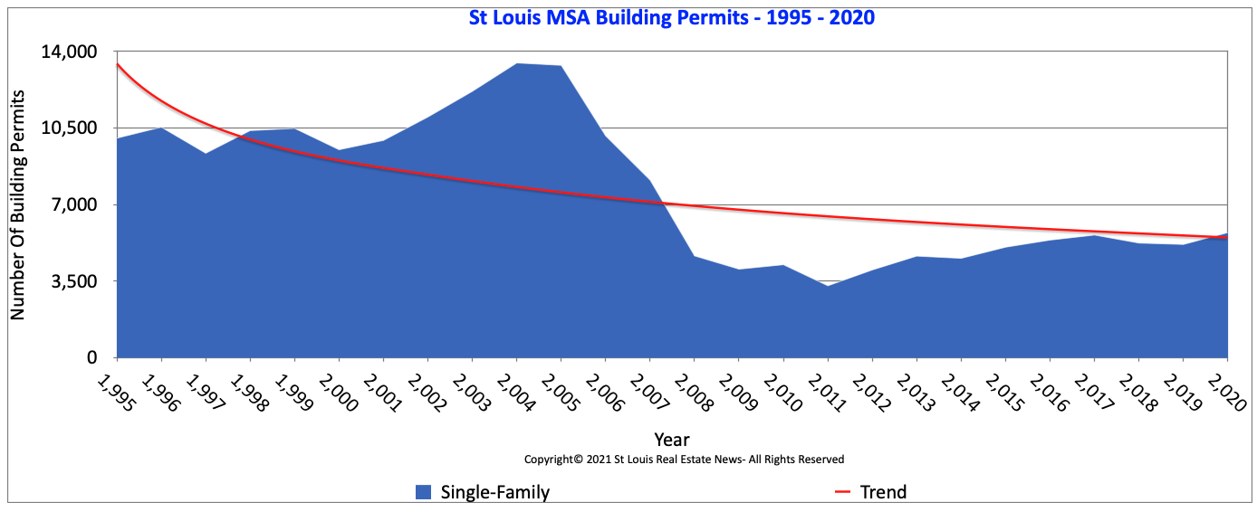 St Louis MSA Annual Single Family Building Permits with Trend Line 1995-2020 (Chart)