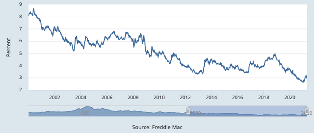 Mortgage Interest Rates - 2000-Present- 30 Year Fixed Rate