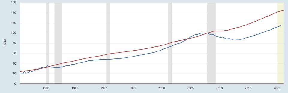 St Louis Home Price Index Vs. CPI Index For Urban Consumer Rent