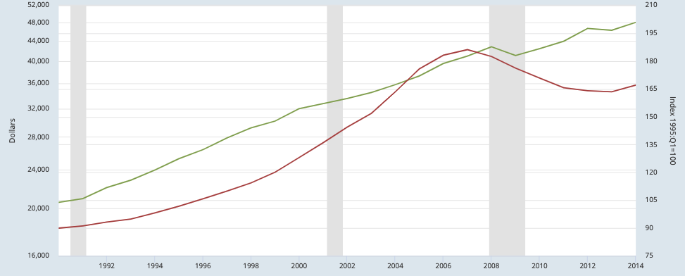 St Louis Home Prices Vs. St Louis Per Capita Personal Income (chart 4)