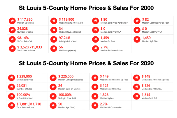 St Louis 5-County Core Market Home Prices For 2000 and 2020