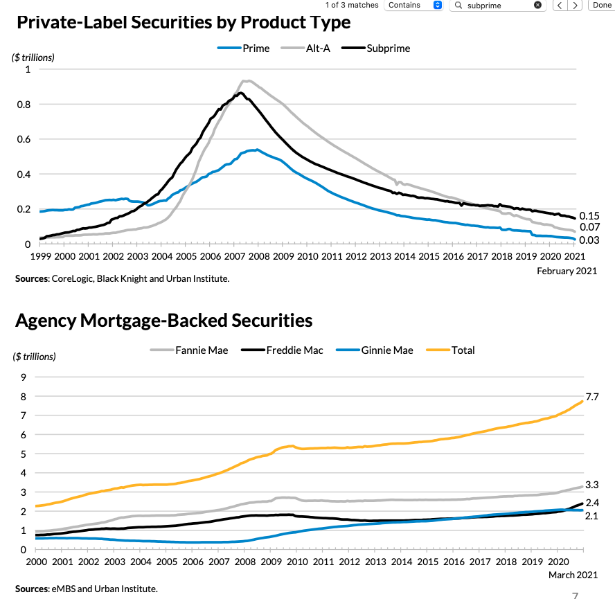 Mortgage Loans 1999-Present (chart 5)