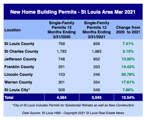 St Louis New Home Building Permits - March 2021
