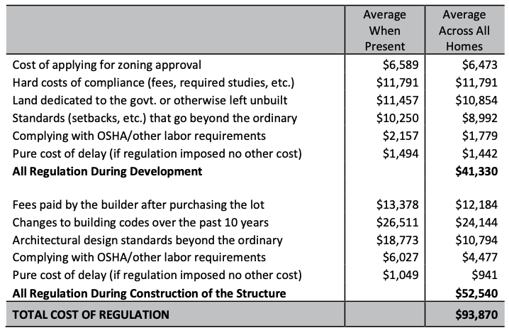 Cost of Regulation In The Price Of A New Home