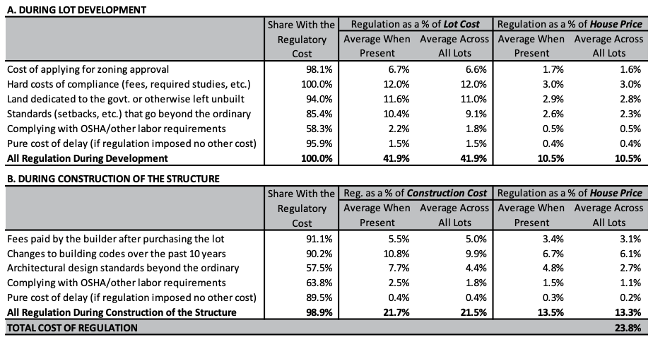Average Regulatory Costs - Lot Development and Home Construction