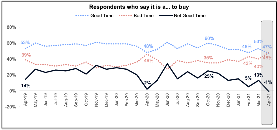 Respondents Who Say Now is a Good Time To Buy