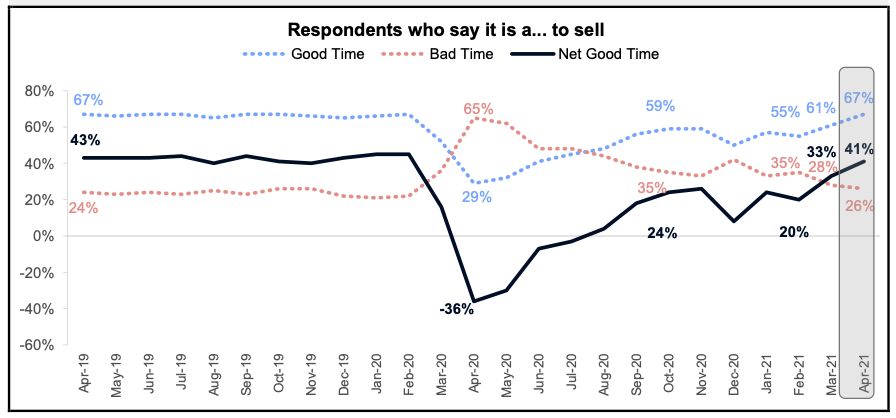 Respondents Who Say Now is a Good Time To Sell