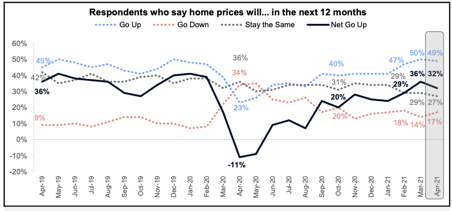 Respondents Who Say Home Prices Will Go Up
