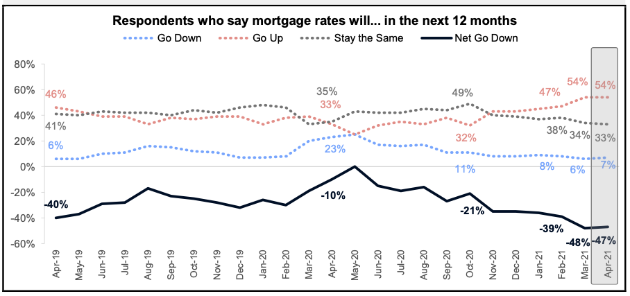 Respondents Who Say Mortgage Rates Will Go Up